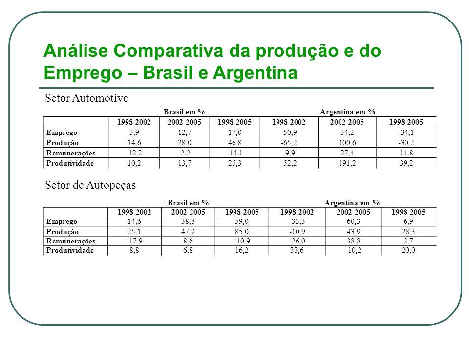 Análise Comparativa da produção e do Emprego – Brasil e Argentina Setor Automotivo Setor de Autopeças Brasil em %Argentina em % 1998-20022002-20051998-20051998-20022002-20051998-2005 Emprego3,912,717,0-50,934,2-34,1 Produção14,628,046,8-65,2100,6-30,2 Remunerações-12,2-2,2-14,1-9,927,414,8 Produtividade10,213,725,3-52,2191,239,2 Brasil em %Argentina em % 1998-20022002-20051998-20051998-20022002-20051998-2005 Emprego14,638,859,0-33,360,36,9 Produção25,147,985,0-10,943,928,3 Remunerações-17,98,6-10,9-26,038,82,7 Produtividade8,86,816,233,6-10,220,0