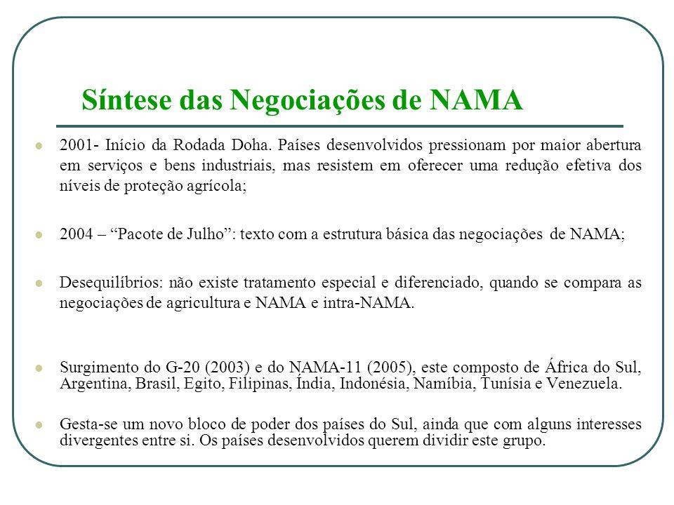 Síntese das Negociações de NAMA 2001- Início da Rodada Doha.