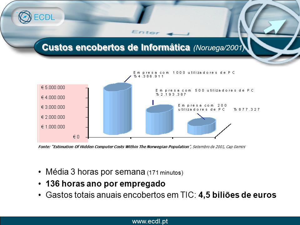 www.ecdl.pt Sistema ECDL O Sistema ECDL É composto pelos seguintes documentos: Syllabus (conteúdos programáticos) Cartão de Registo de Competências em Informática (CRCI) Sistema de Exames Carta Europeia de Condução em Informática: ECDL Start – 4 módulos ECDL Core – 7 módulos