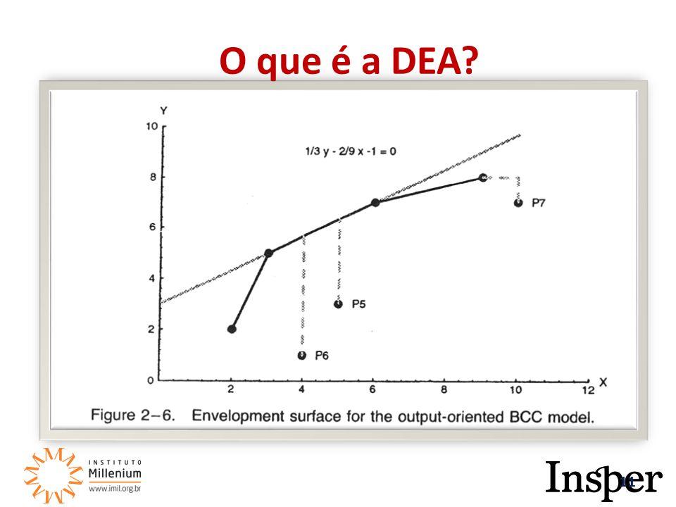 11 O que é a DEA