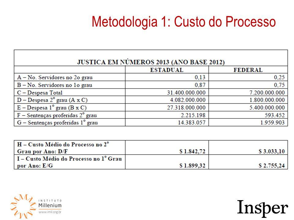 Metodologia 1: Custo do Processo