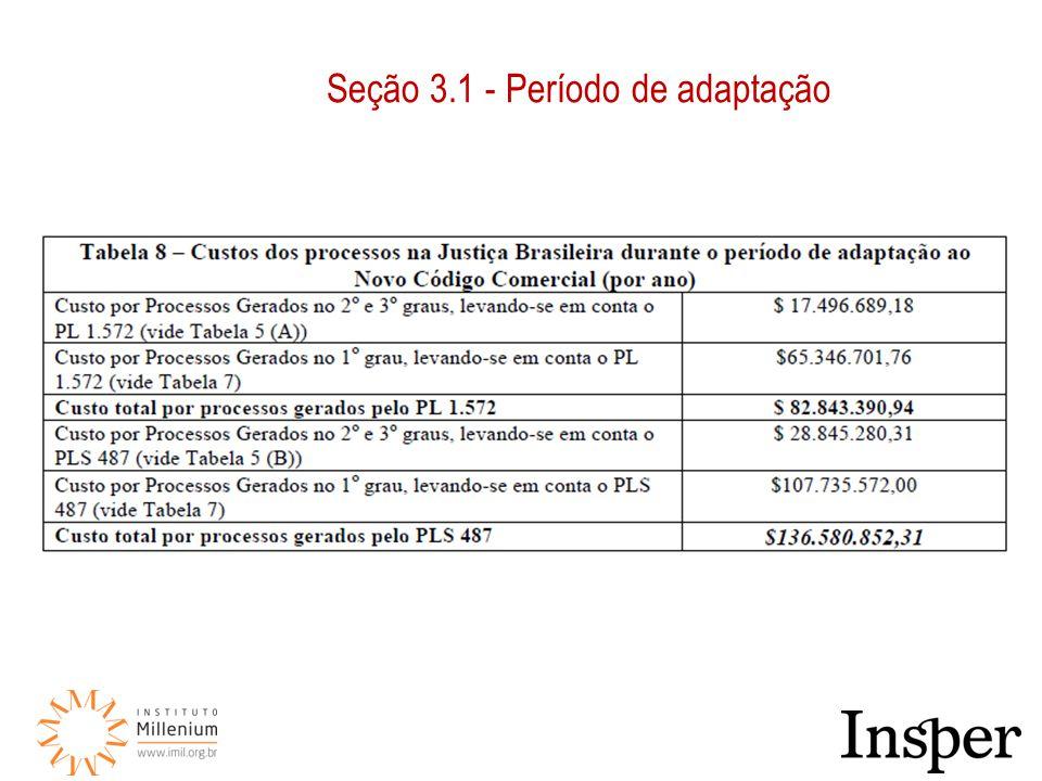 Seção 3.3(i) – Insegurança jurídica, aumento dos litígios