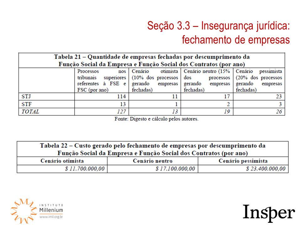 Seção 3.3 – Insegurança jurídica: fechamento de empresas