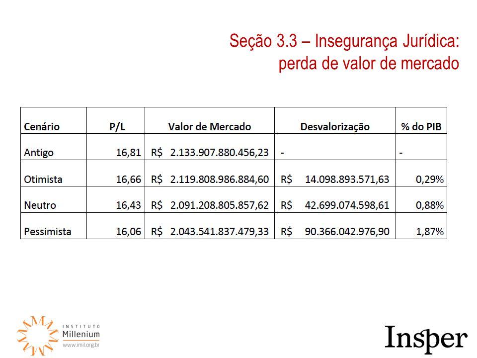 Seção 3.3 – Insegurança Jurídica: perda de valor de mercado