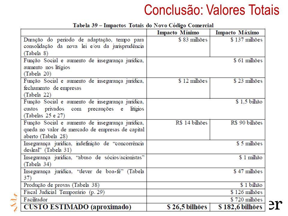 Conclusão: Valores Totais
