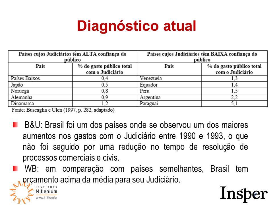 7 B&U: Brasil foi um dos países onde se observou um dos maiores aumentos nos gastos com o Judiciário entre 1990 e 1993, o que não foi seguido por uma redução no tempo de resolução de processos comerciais e civis.