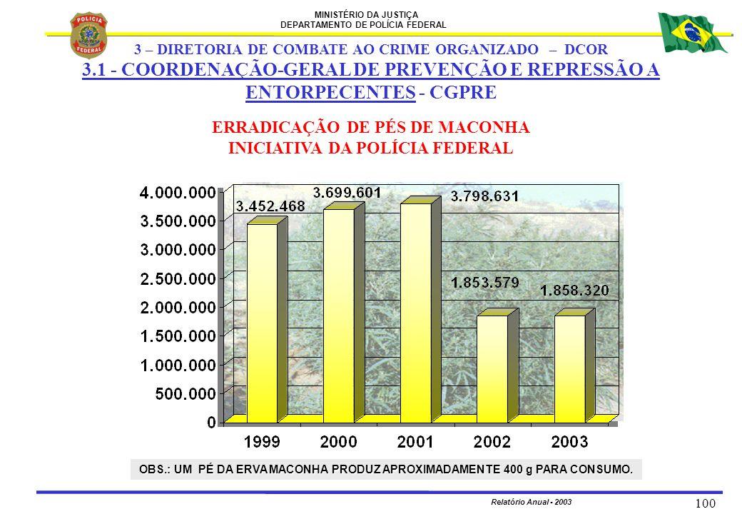 MINISTÉRIO DA JUSTIÇA DEPARTAMENTO DE POLÍCIA FEDERAL Relatório Anual - 2003 100 ERRADICAÇÃO DE PÉS DE MACONHA INICIATIVA DA POLÍCIA FEDERAL OBS.: UM