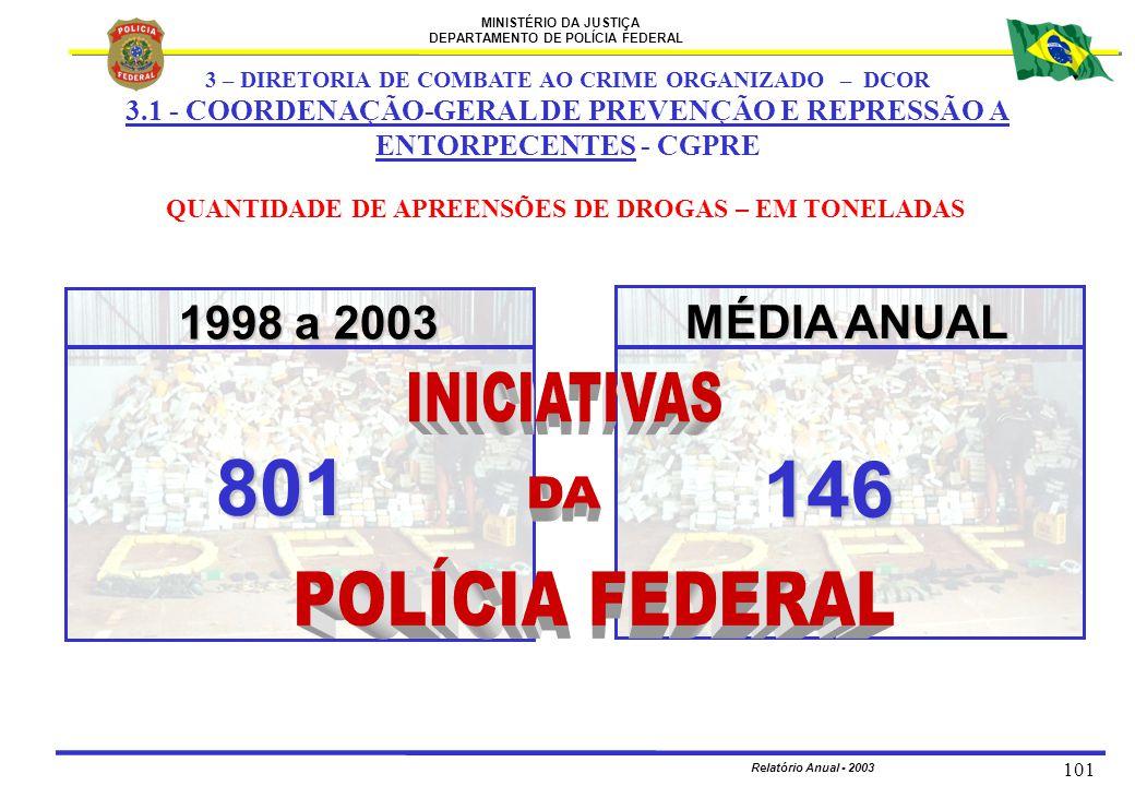 MINISTÉRIO DA JUSTIÇA DEPARTAMENTO DE POLÍCIA FEDERAL Relatório Anual - 2003 101 QUANTIDADE DE APREENSÕES DE DROGAS – EM TONELADAS 1998 a 2003 MÉDIA A