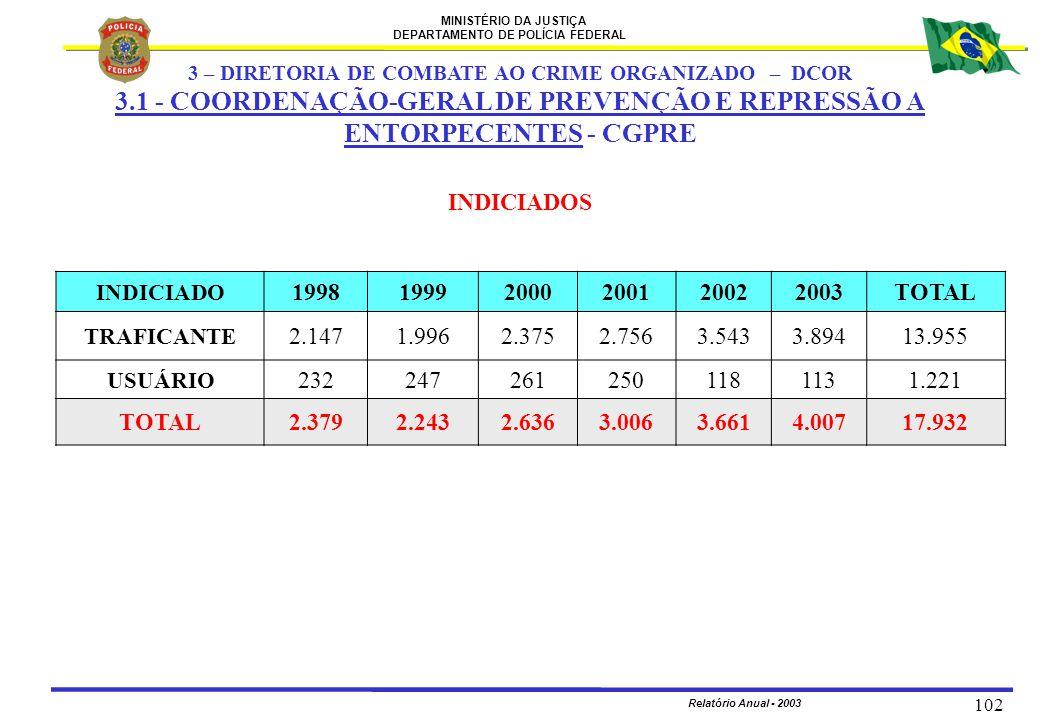 MINISTÉRIO DA JUSTIÇA DEPARTAMENTO DE POLÍCIA FEDERAL Relatório Anual - 2003 102 INDICIADO 199819992000200120022003TOTAL TRAFICANTE 2.1471.9962.3752.7