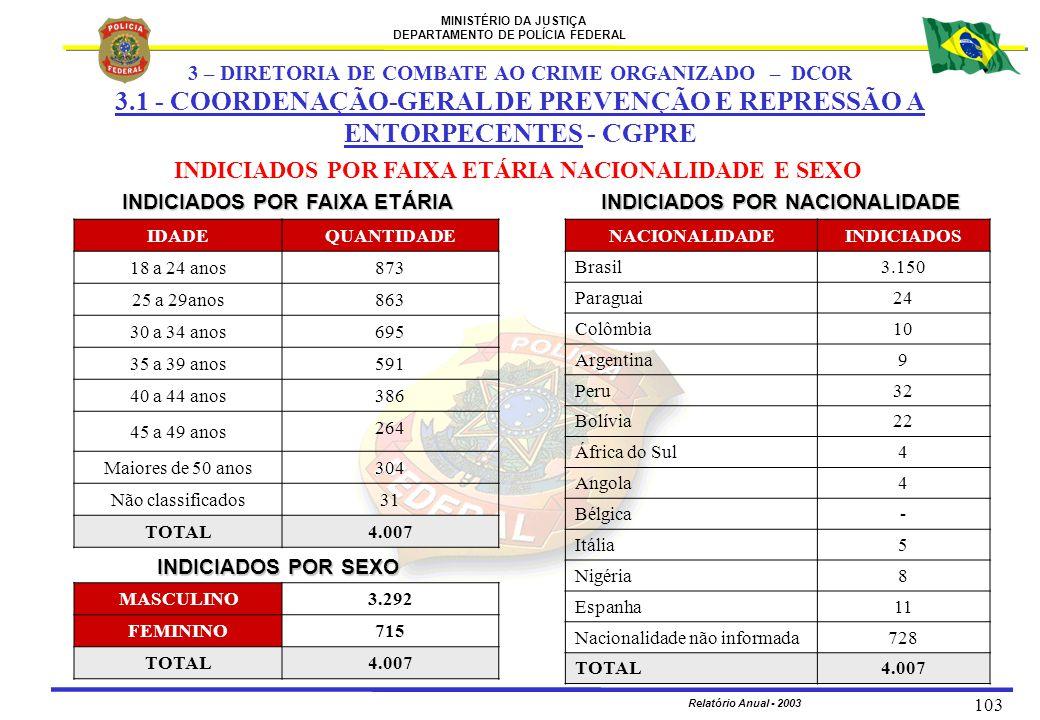 MINISTÉRIO DA JUSTIÇA DEPARTAMENTO DE POLÍCIA FEDERAL Relatório Anual - 2003 103 INDICIADOS POR NACIONALIDADE INDICIADOS POR FAIXA ETÁRIA IDADEQUANTID