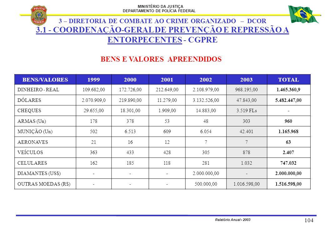 MINISTÉRIO DA JUSTIÇA DEPARTAMENTO DE POLÍCIA FEDERAL Relatório Anual - 2003 104 BENS E VALORES APREENDIDOS BENS/VALORES19992000200120022003TOTAL DINH