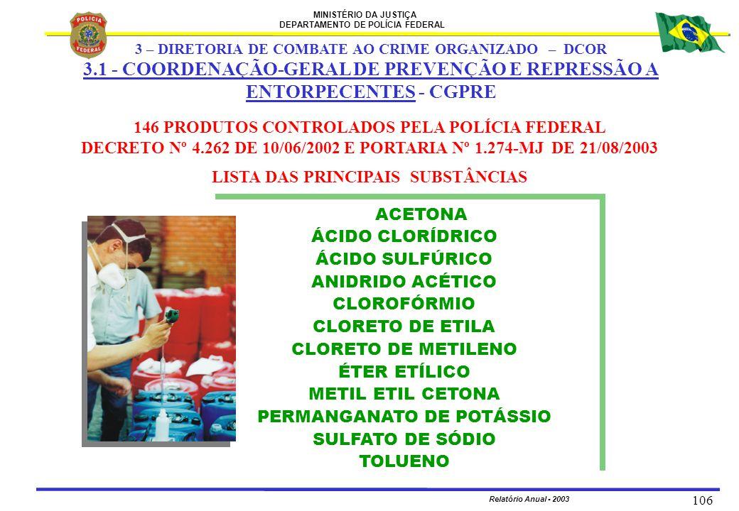MINISTÉRIO DA JUSTIÇA DEPARTAMENTO DE POLÍCIA FEDERAL Relatório Anual - 2003 106 ACETONA ÁCIDO CLORÍDRICO ÁCIDO SULFÚRICO ANIDRIDO ACÉTICO CLOROFÓRMIO