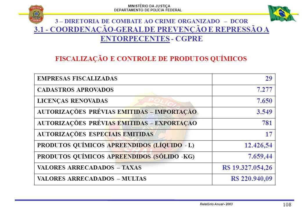 MINISTÉRIO DA JUSTIÇA DEPARTAMENTO DE POLÍCIA FEDERAL Relatório Anual - 2003 108 FISCALIZAÇÃO E CONTROLE DE PRODUTOS QUÍMICOS EMPRESAS FISCALIZADAS 29