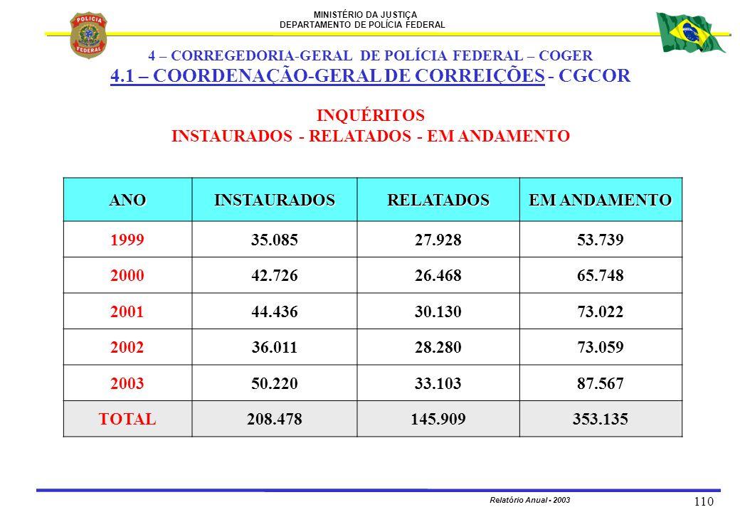 MINISTÉRIO DA JUSTIÇA DEPARTAMENTO DE POLÍCIA FEDERAL Relatório Anual - 2003 110 INQUÉRITOS INSTAURADOS - RELATADOS - EM ANDAMENTO ANOINSTAURADOSRELAT