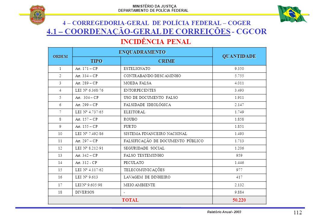 MINISTÉRIO DA JUSTIÇA DEPARTAMENTO DE POLÍCIA FEDERAL Relatório Anual - 2003 112 ORDEM ENQUADRAMENTO QUANTIDADE TIPOCRIME 1Art. 171 – CPESTELIONATO9.3