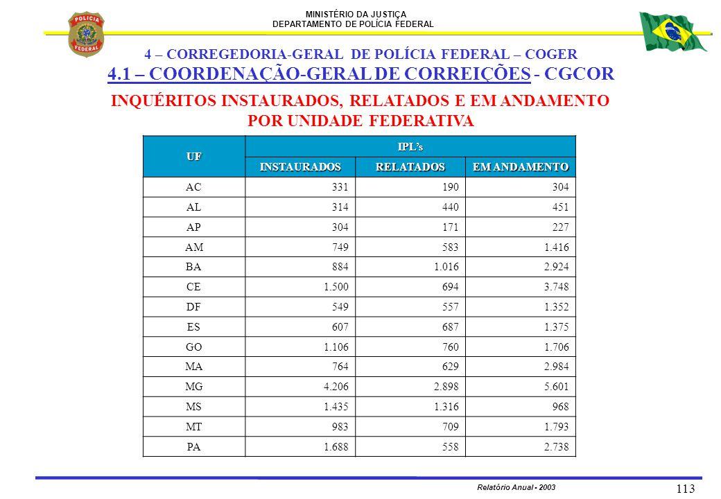 MINISTÉRIO DA JUSTIÇA DEPARTAMENTO DE POLÍCIA FEDERAL Relatório Anual - 2003 113 UF IPL's INSTAURADOSRELATADOS EM ANDAMENTO AC331190304 AL314440451 AP