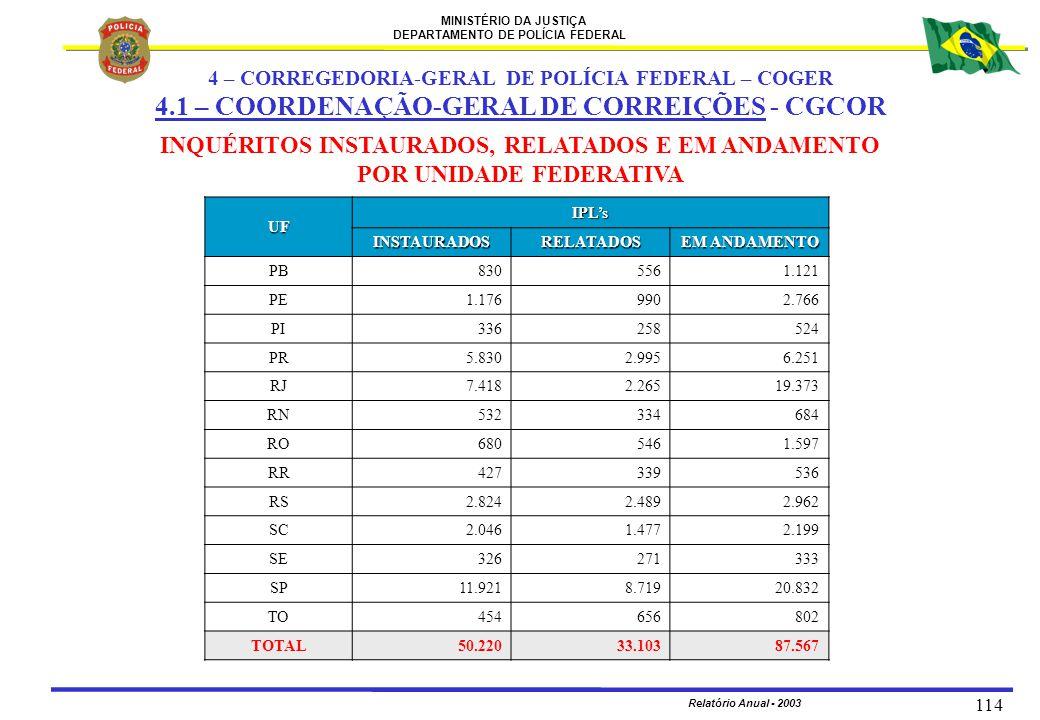 MINISTÉRIO DA JUSTIÇA DEPARTAMENTO DE POLÍCIA FEDERAL Relatório Anual - 2003 114 UF IPL's INSTAURADOSRELATADOS EM ANDAMENTO PB8305561.121 PE1.1769902.