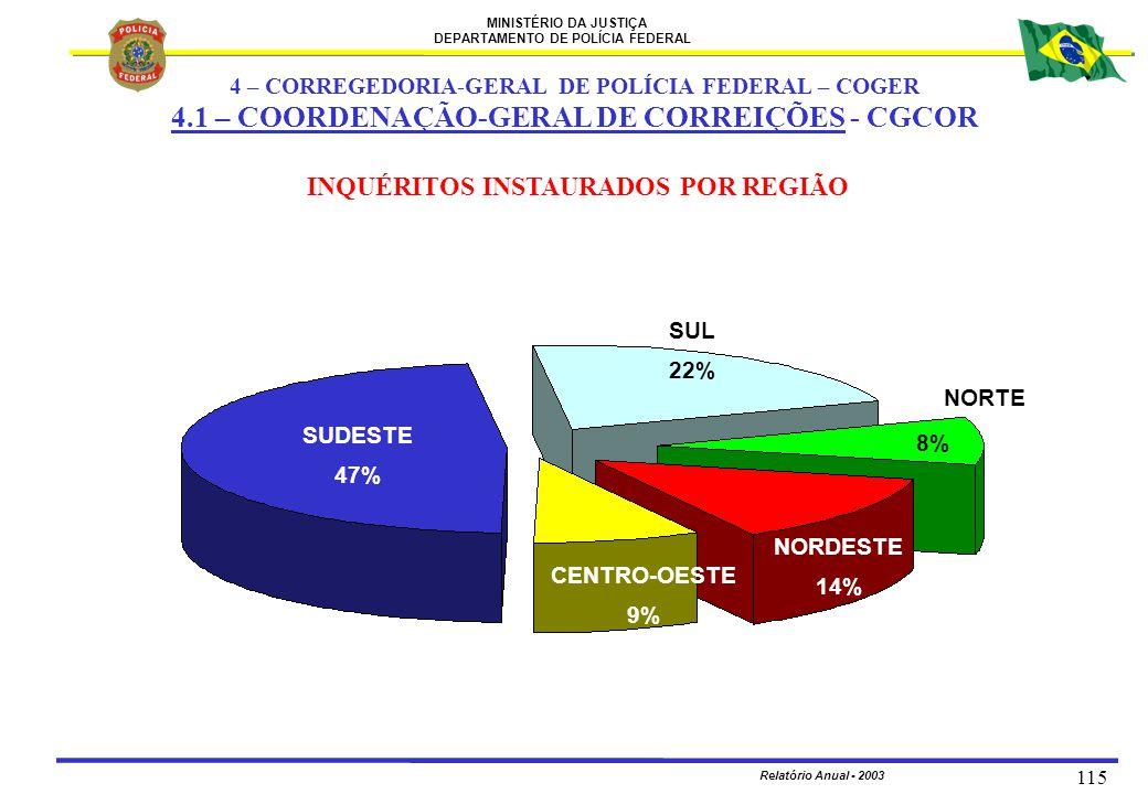 MINISTÉRIO DA JUSTIÇA DEPARTAMENTO DE POLÍCIA FEDERAL Relatório Anual - 2003 115 INQUÉRITOS INSTAURADOS POR REGIÃO SUDESTE 47% SUL 22% CENTRO-OESTE 9%