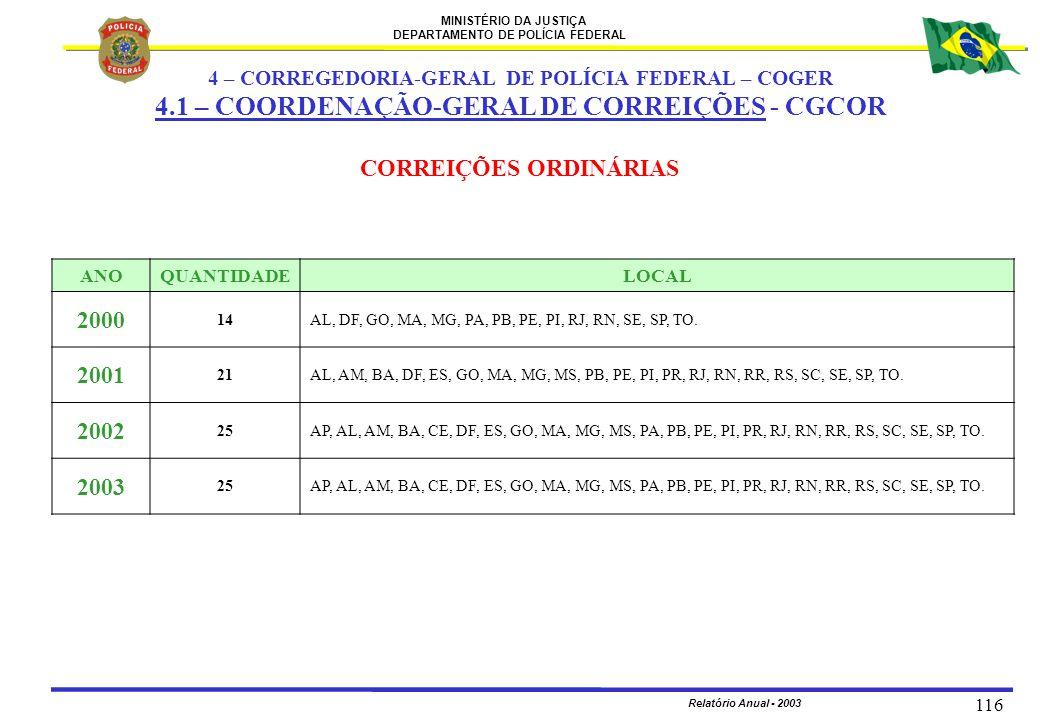 MINISTÉRIO DA JUSTIÇA DEPARTAMENTO DE POLÍCIA FEDERAL Relatório Anual - 2003 116 CORREIÇÕES ORDINÁRIAS ANOQUANTIDADELOCAL 2000 14AL, DF, GO, MA, MG, P