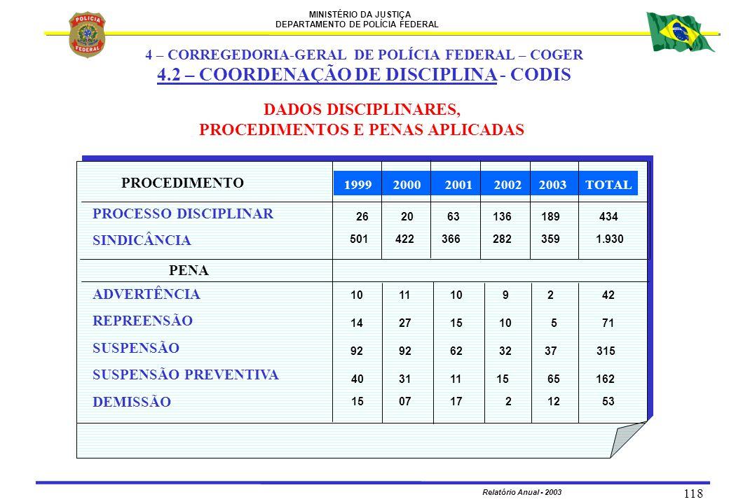 MINISTÉRIO DA JUSTIÇA DEPARTAMENTO DE POLÍCIA FEDERAL Relatório Anual - 2003 118 DADOS DISCIPLINARES, PROCEDIMENTOS E PENAS APLICADAS PROCESSO DISCIPL