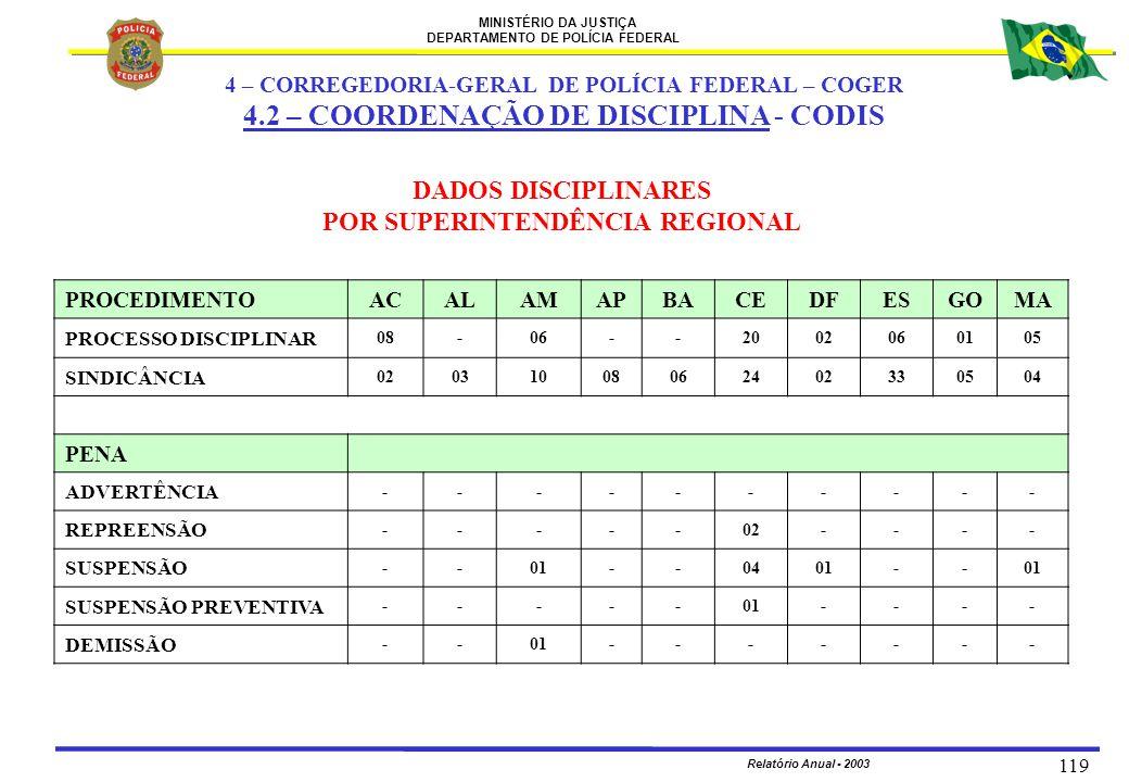 MINISTÉRIO DA JUSTIÇA DEPARTAMENTO DE POLÍCIA FEDERAL Relatório Anual - 2003 119 PROCEDIMENTOACALAMAPBACEDFESGOMA PROCESSO DISCIPLINAR 08-06--20020601