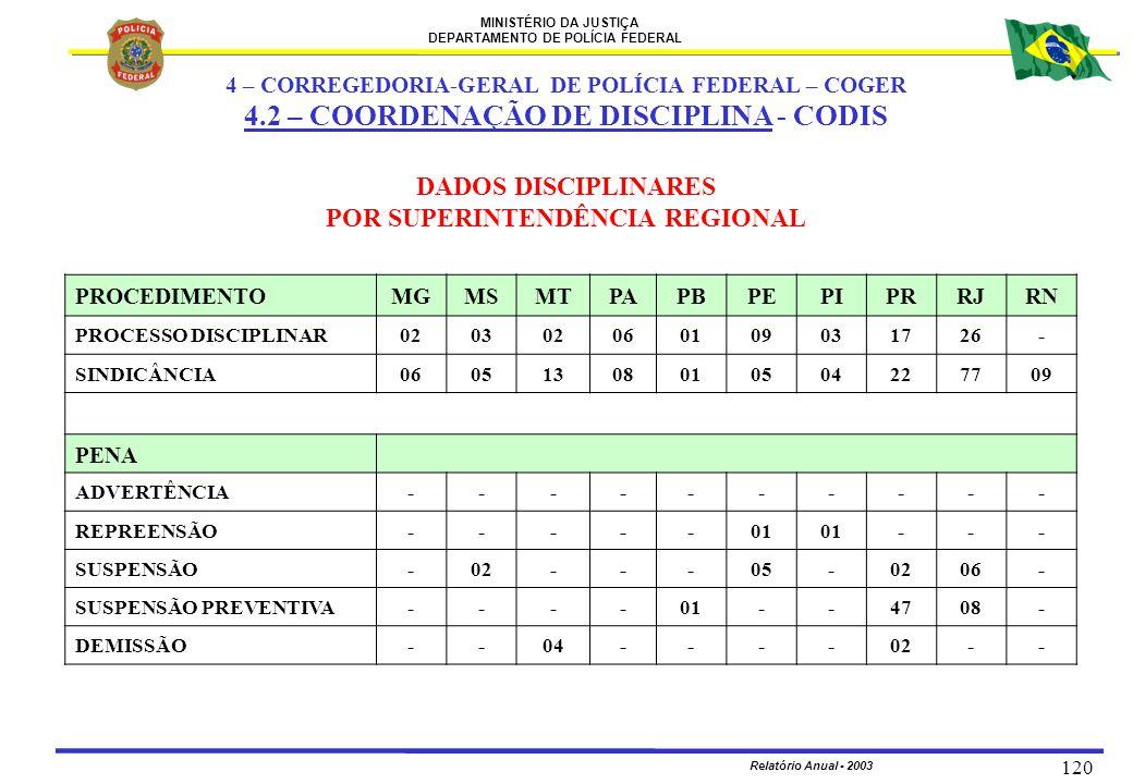 MINISTÉRIO DA JUSTIÇA DEPARTAMENTO DE POLÍCIA FEDERAL Relatório Anual - 2003 120 PROCEDIMENTOMGMSMTPAPBPEPIPRRJRN PROCESSO DISCIPLINAR0203020601090317