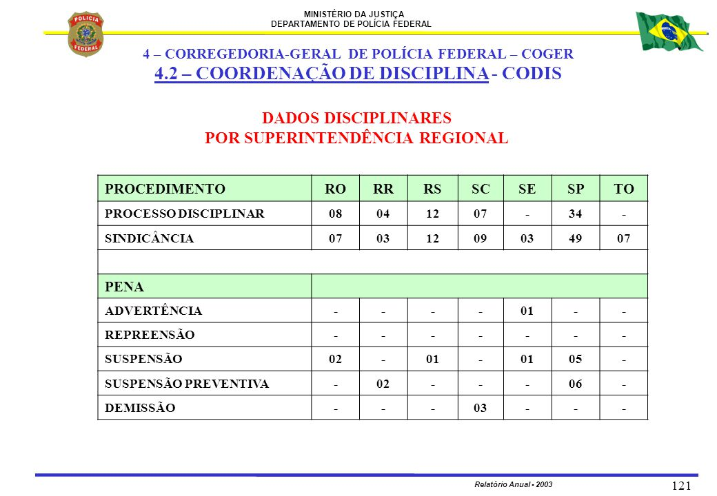 MINISTÉRIO DA JUSTIÇA DEPARTAMENTO DE POLÍCIA FEDERAL Relatório Anual - 2003 121 DADOS DISCIPLINARES POR SUPERINTENDÊNCIA REGIONAL PROCEDIMENTORORRRSS