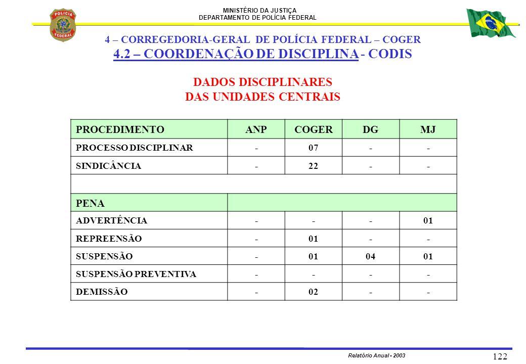 MINISTÉRIO DA JUSTIÇA DEPARTAMENTO DE POLÍCIA FEDERAL Relatório Anual - 2003 122 DADOS DISCIPLINARES DAS UNIDADES CENTRAIS PROCEDIMENTOANPCOGERDGMJ PR
