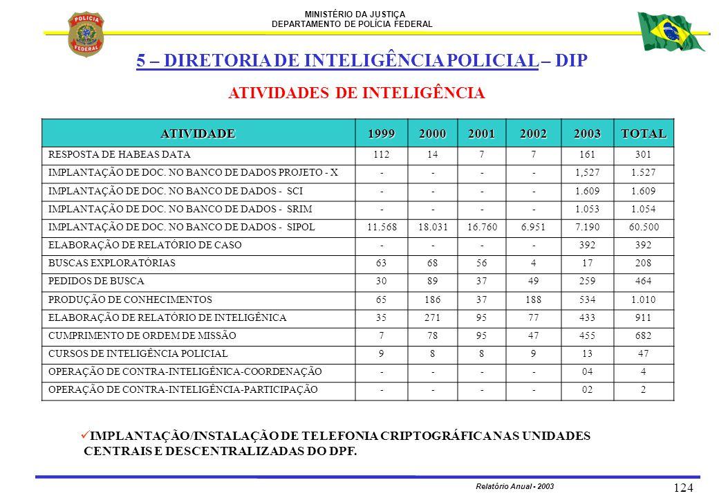 MINISTÉRIO DA JUSTIÇA DEPARTAMENTO DE POLÍCIA FEDERAL Relatório Anual - 2003 124 ATIVIDADES DE INTELIGÊNCIA 5 – DIRETORIA DE INTELIGÊNCIA POLICIAL – D