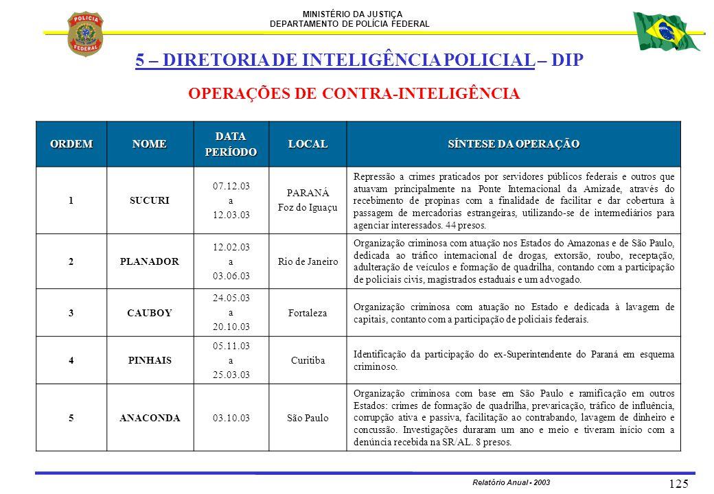 MINISTÉRIO DA JUSTIÇA DEPARTAMENTO DE POLÍCIA FEDERAL Relatório Anual - 2003 125 5 – DIRETORIA DE INTELIGÊNCIA POLICIAL – DIP ORDEMNOMEDATAPERÍODOLOCA