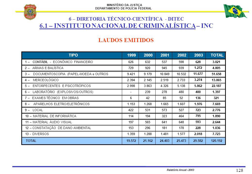 MINISTÉRIO DA JUSTIÇA DEPARTAMENTO DE POLÍCIA FEDERAL Relatório Anual - 2003 128 LAUDOS EMITIDOS 6 – DIRETORIA TÉCNICO-CIENTÍFICA - DITEC 6.1 – INSTIT