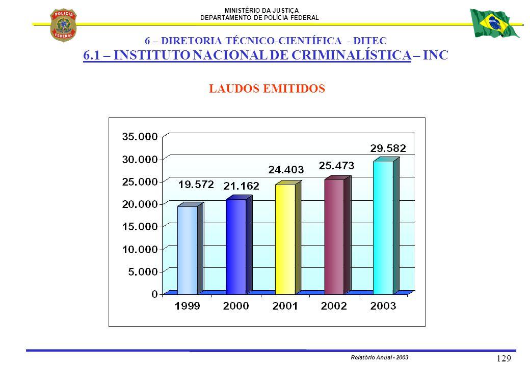 MINISTÉRIO DA JUSTIÇA DEPARTAMENTO DE POLÍCIA FEDERAL Relatório Anual - 2003 129 LAUDOS EMITIDOS 6 – DIRETORIA TÉCNICO-CIENTÍFICA - DITEC 6.1 – INSTIT