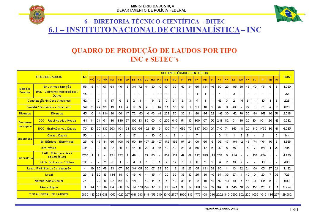 MINISTÉRIO DA JUSTIÇA DEPARTAMENTO DE POLÍCIA FEDERAL Relatório Anual - 2003 130 QUADRO DE PRODUÇÃO DE LAUDOS POR TIPO INC e SETEC´s 6 – DIRETORIA TÉC