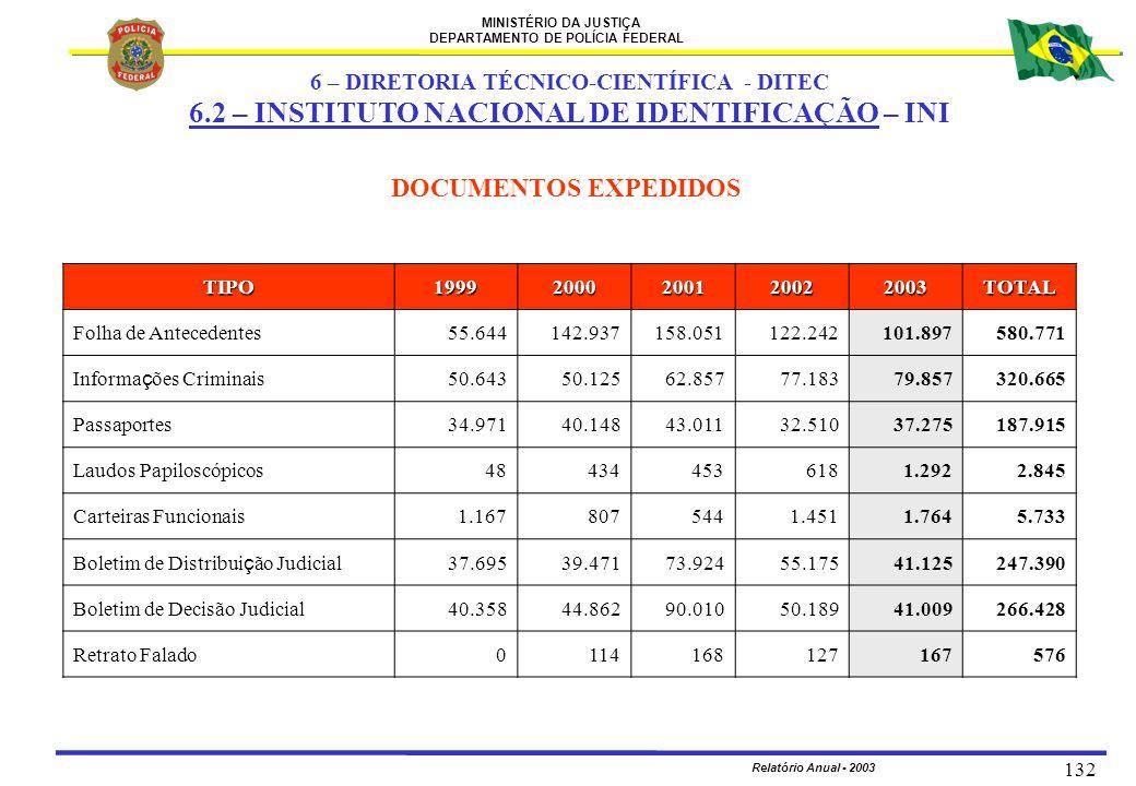 MINISTÉRIO DA JUSTIÇA DEPARTAMENTO DE POLÍCIA FEDERAL Relatório Anual - 2003 132 DOCUMENTOS EXPEDIDOS TIPO19992000200120022003TOTAL Folha de Anteceden