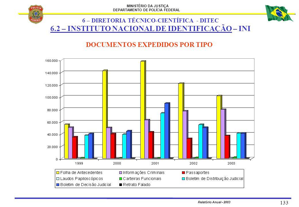 MINISTÉRIO DA JUSTIÇA DEPARTAMENTO DE POLÍCIA FEDERAL Relatório Anual - 2003 133 DOCUMENTOS EXPEDIDOS POR TIPO 6 – DIRETORIA TÉCNICO-CIENTÍFICA - DITE