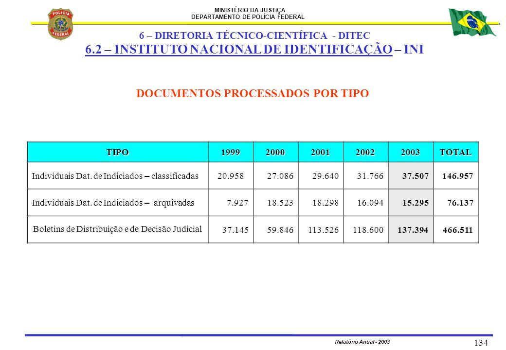 MINISTÉRIO DA JUSTIÇA DEPARTAMENTO DE POLÍCIA FEDERAL Relatório Anual - 2003 134 TIPO19992000200120022003TOTAL Individuais Dat. de Indiciados – classi