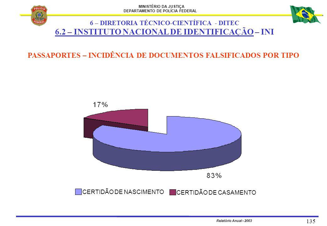 MINISTÉRIO DA JUSTIÇA DEPARTAMENTO DE POLÍCIA FEDERAL Relatório Anual - 2003 135 PASSAPORTES – INCIDÊNCIA DE DOCUMENTOS FALSIFICADOS POR TIPO 6 – DIRE