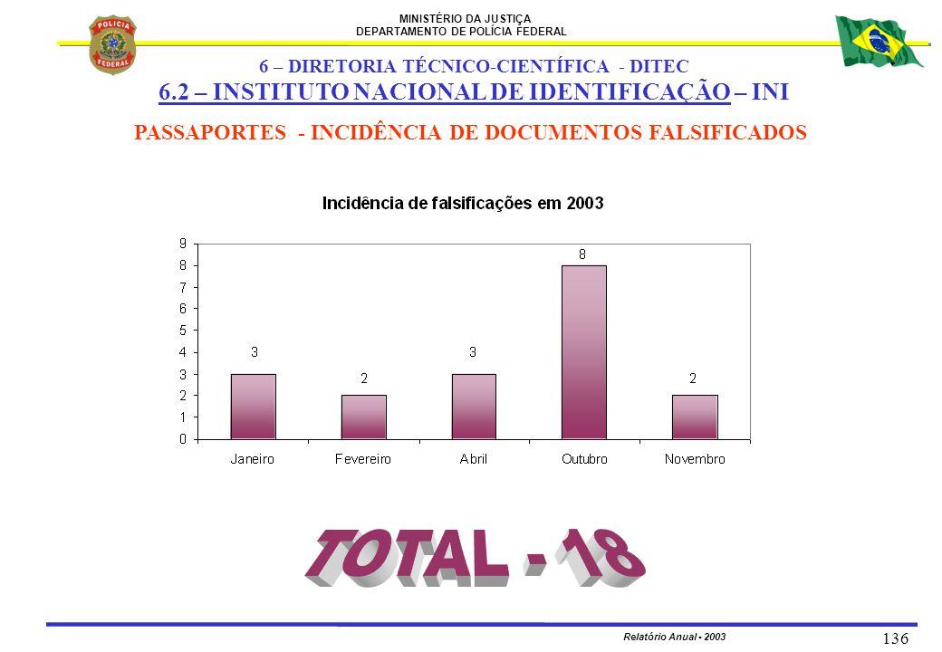 MINISTÉRIO DA JUSTIÇA DEPARTAMENTO DE POLÍCIA FEDERAL Relatório Anual - 2003 136 PASSAPORTES - INCIDÊNCIA DE DOCUMENTOS FALSIFICADOS 6 – DIRETORIA TÉC
