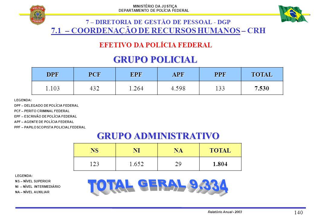MINISTÉRIO DA JUSTIÇA DEPARTAMENTO DE POLÍCIA FEDERAL Relatório Anual - 2003 140 GRUPO POLICIAL EFETIVO DA POLÍCIA FEDERAL GRUPO ADMINISTRATIVO DPFPCF