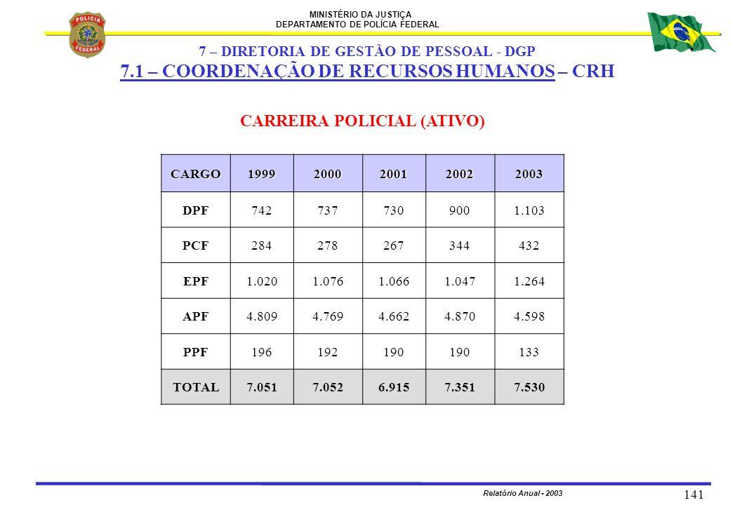 MINISTÉRIO DA JUSTIÇA DEPARTAMENTO DE POLÍCIA FEDERAL Relatório Anual - 2003 141 CARREIRA POLICIAL (ATIVO) CARGO19992000200120022003 DPF7427377309001.