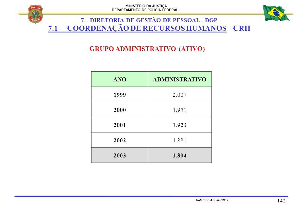 MINISTÉRIO DA JUSTIÇA DEPARTAMENTO DE POLÍCIA FEDERAL Relatório Anual - 2003 142 ANOADMINISTRATIVO 19992.007 20001.951 20011.923 20021.881 20031.804 G
