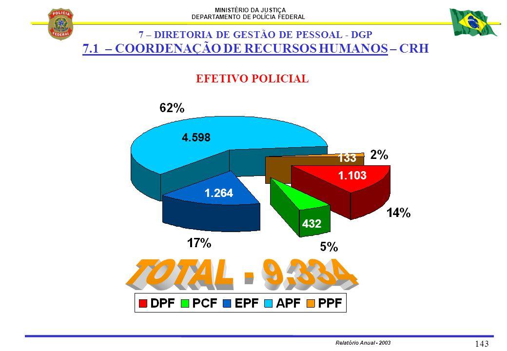 MINISTÉRIO DA JUSTIÇA DEPARTAMENTO DE POLÍCIA FEDERAL Relatório Anual - 2003 143 EFETIVO POLICIAL 4.598 1.264 432 1.103 133 7 – DIRETORIA DE GESTÃO DE