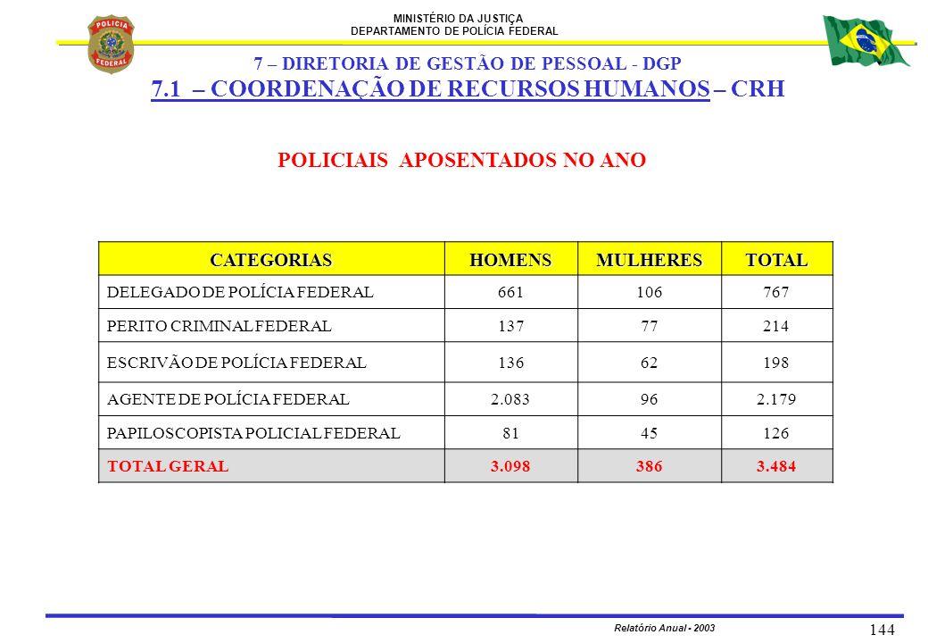 MINISTÉRIO DA JUSTIÇA DEPARTAMENTO DE POLÍCIA FEDERAL Relatório Anual - 2003 144 POLICIAIS APOSENTADOS NO ANO CATEGORIASHOMENSMULHERESTOTAL DELEGADO D
