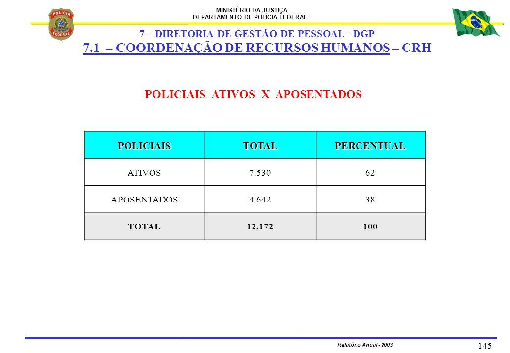 MINISTÉRIO DA JUSTIÇA DEPARTAMENTO DE POLÍCIA FEDERAL Relatório Anual - 2003 145 POLICIAIS ATIVOS X APOSENTADOS POLICIAISTOTALPERCENTUAL ATIVOS7.53062