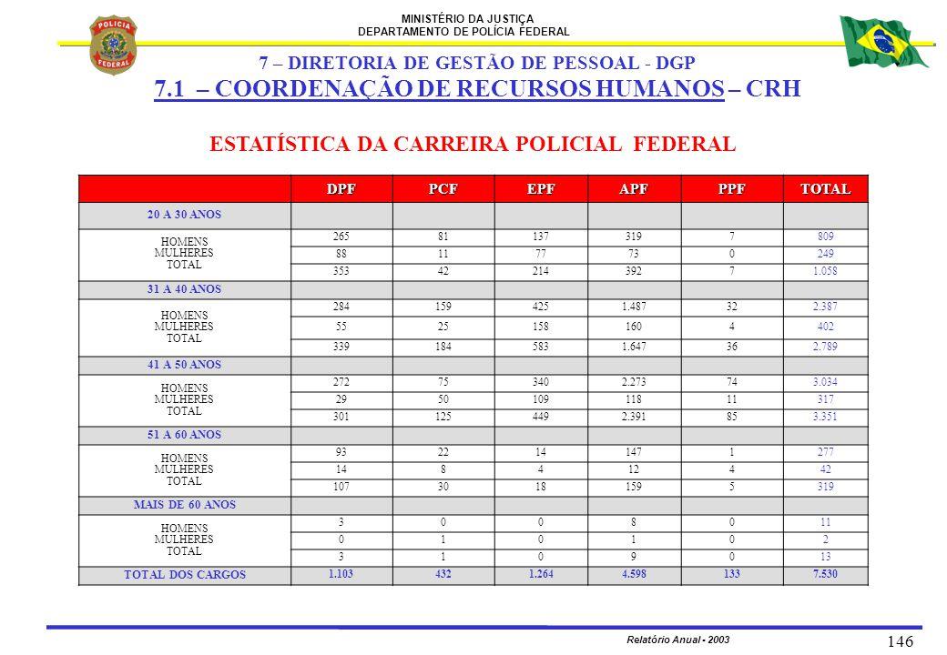 MINISTÉRIO DA JUSTIÇA DEPARTAMENTO DE POLÍCIA FEDERAL Relatório Anual - 2003 146 ESTATÍSTICA DA CARREIRA POLICIAL FEDERAL DPFPCFEPFAPFPPFTOTAL 20 A 30