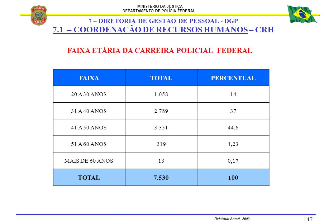 MINISTÉRIO DA JUSTIÇA DEPARTAMENTO DE POLÍCIA FEDERAL Relatório Anual - 2003 147 FAIXA ETÁRIA DA CARREIRA POLICIAL FEDERAL FAIXATOTALPERCENTUAL 20 A 3