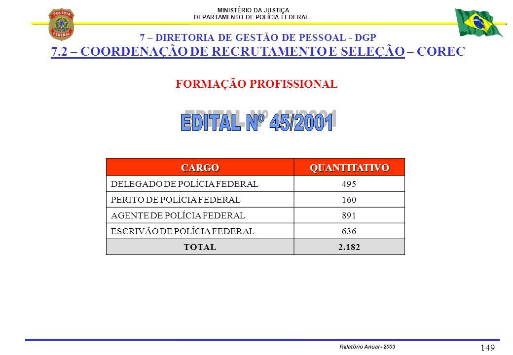 MINISTÉRIO DA JUSTIÇA DEPARTAMENTO DE POLÍCIA FEDERAL Relatório Anual - 2003 149 7 – DIRETORIA DE GESTÃO DE PESSOAL - DGP 7.2 – COORDENAÇÃO DE RECRUTA