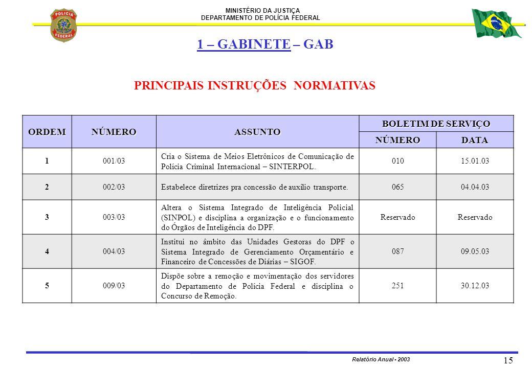 MINISTÉRIO DA JUSTIÇA DEPARTAMENTO DE POLÍCIA FEDERAL Relatório Anual - 2003 15 ORDEMNÚMEROASSUNTO BOLETIM DE SERVIÇO NÚMERODATA 1001/03 Cria o Sistem
