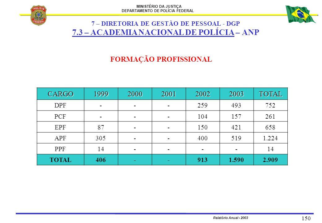MINISTÉRIO DA JUSTIÇA DEPARTAMENTO DE POLÍCIA FEDERAL Relatório Anual - 2003 150 FORMAÇÃO PROFISSIONAL CARGO19992000200120022003TOTAL DPF---259493752