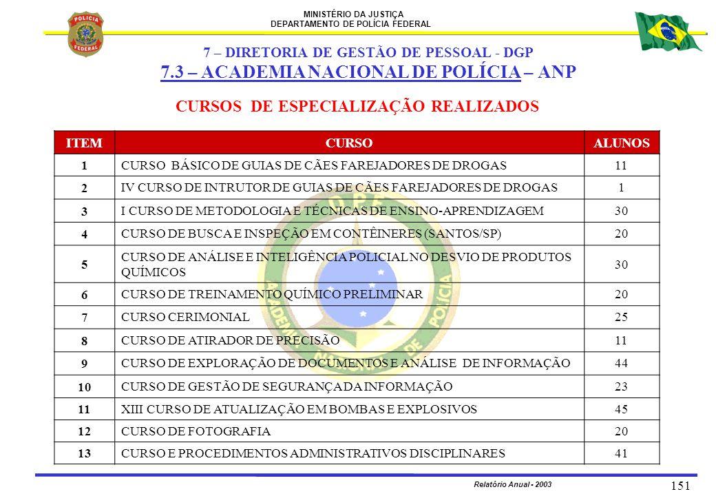 MINISTÉRIO DA JUSTIÇA DEPARTAMENTO DE POLÍCIA FEDERAL Relatório Anual - 2003 151 CURSOS DE ESPECIALIZAÇÃO REALIZADOS ITEMCURSOALUNOS 1CURSO BÁSICO DE
